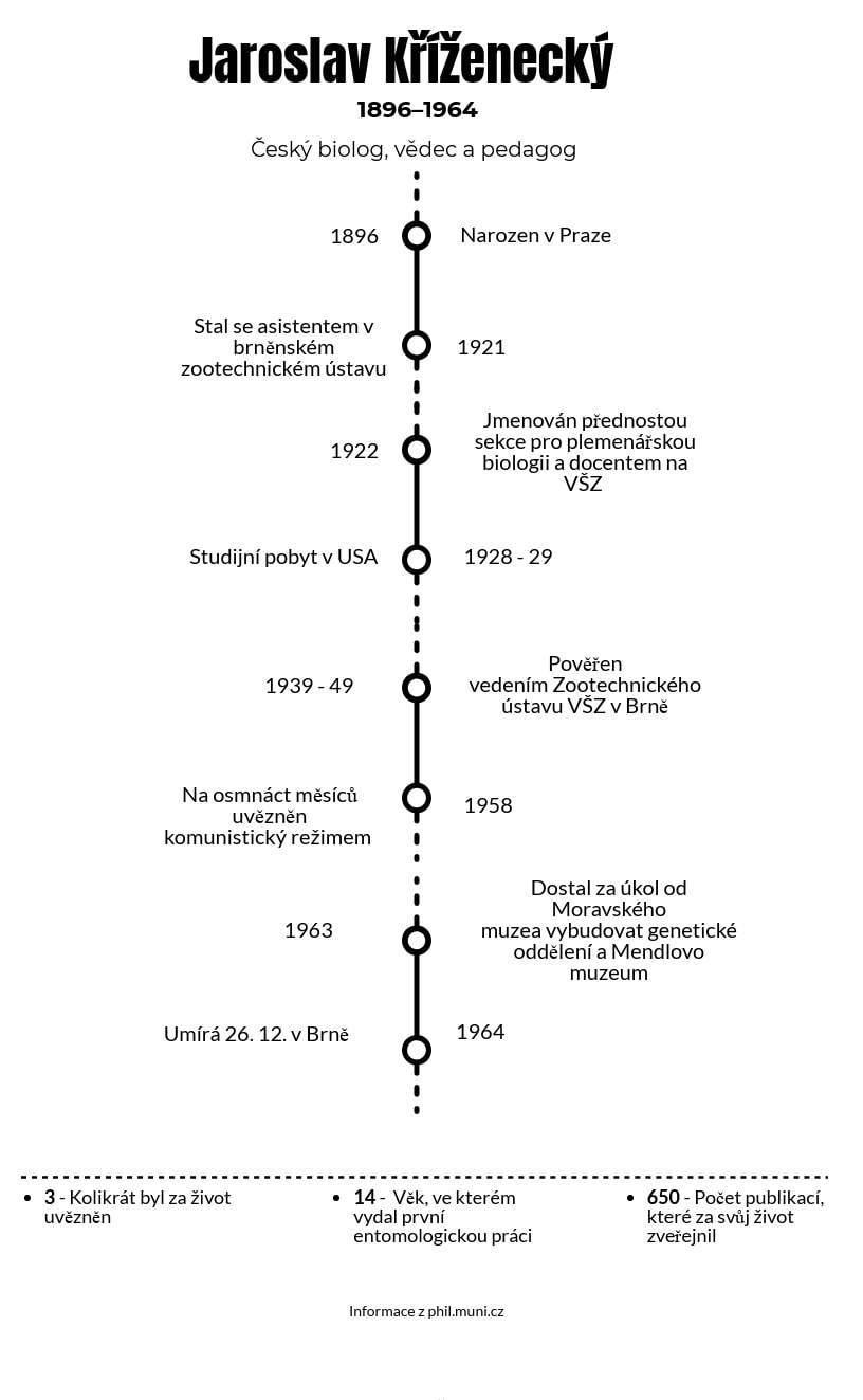 Jaroslav Kříženecký - informace z phil.muni.cz; autor Tereza Ryšanová
